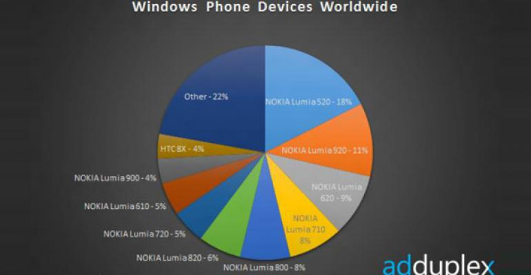 Windows Phone Device Stats: August 2013