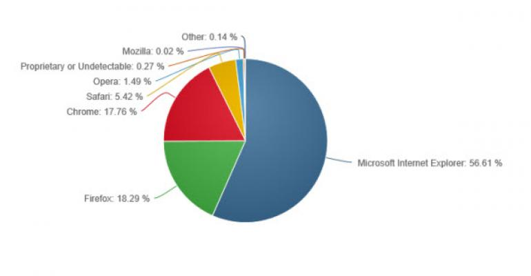 Internet Explorer has Increased Usage in the Last Year