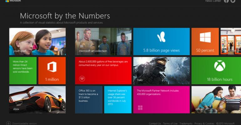 Microsoft by (Some of) the Numbers