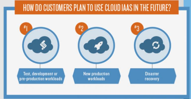Infographic: Benefits and Advantages of IaaS