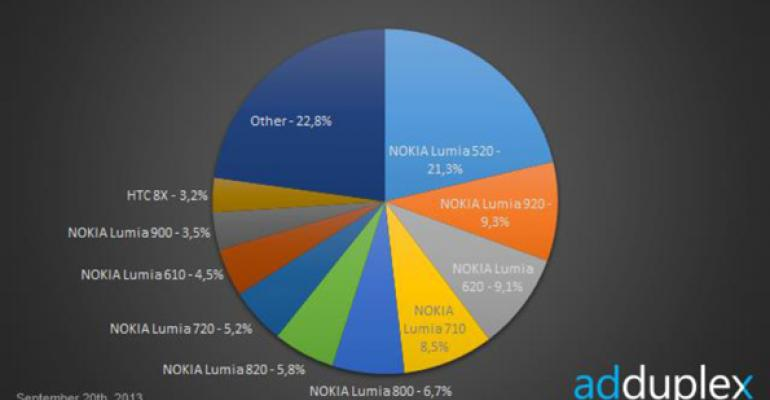 Windows Phone Device Stats: September 2013