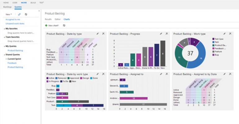 Work Item Charting in Visual Studio Online lets developers quickly create multip