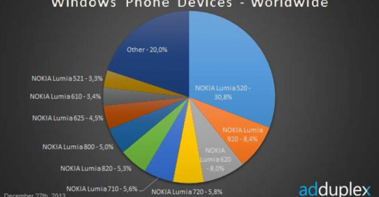 Windows Phone Device Stats: December 2013