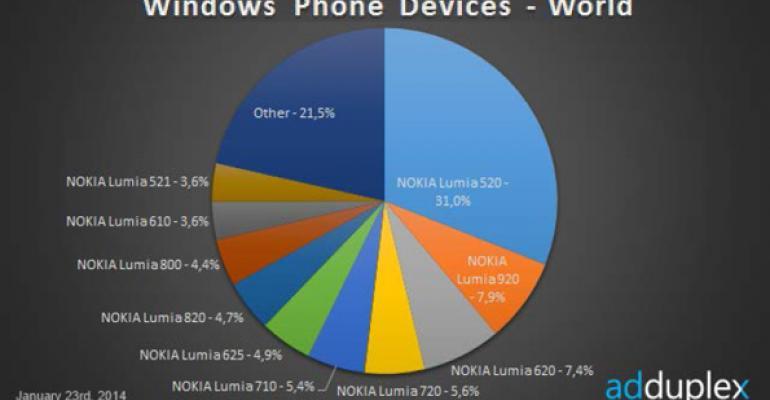 Windows Phone Device Stats: January 2014