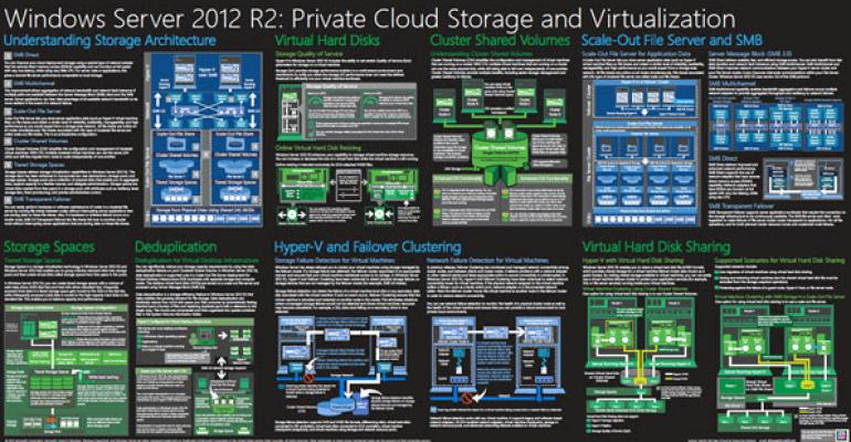 New Posters for Fans of Microsoft's Private Cloud and Storage Technologies
