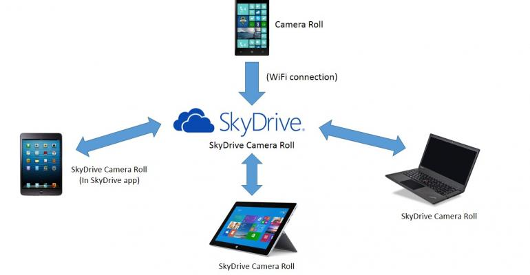 How Windows Phone Camera Roll and SkyDrive Work Together