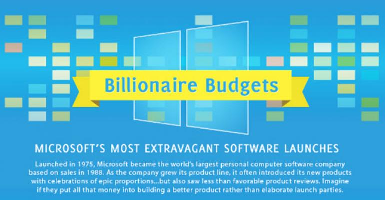 Infographic: The History of Windows Launches, Campaign Spend and Revenue Return