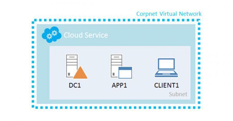 Model Your Windows Azure-based Windows Server 2012 R2 Test Lab after Microsoft