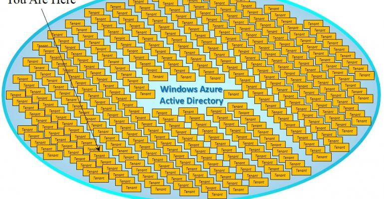 Windows Azure Active Directory vs. Windows Server Active Directory