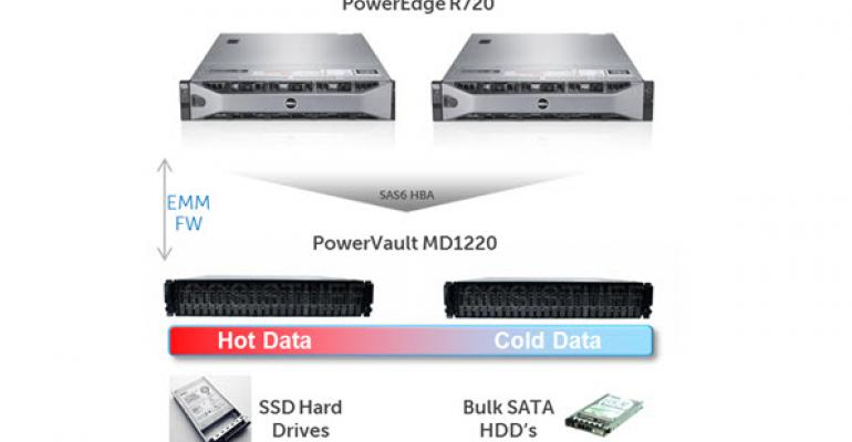 Dell Announces Support for Microsoft Storage Spaces in PowerEdge Servers