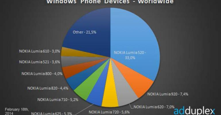 Windows Phone Device Stats: February 2014
