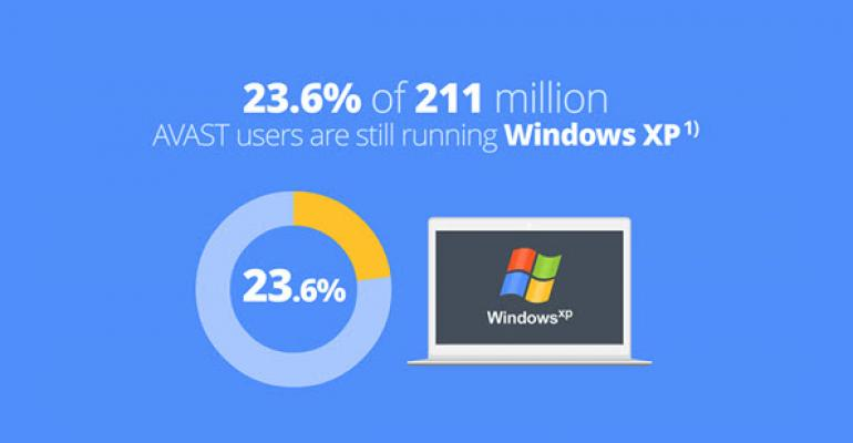 Avast Lends Support for Windows XP for Three More Years, Cites Doom