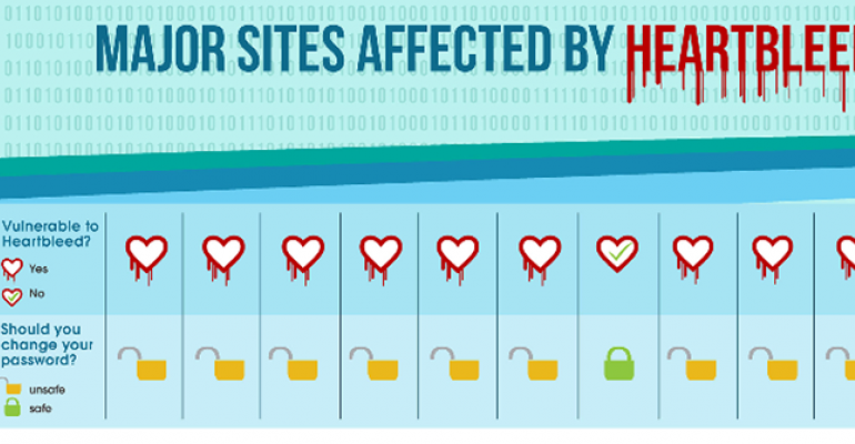 Popular Sites Affected by Heartbleed that May Require Your Attention