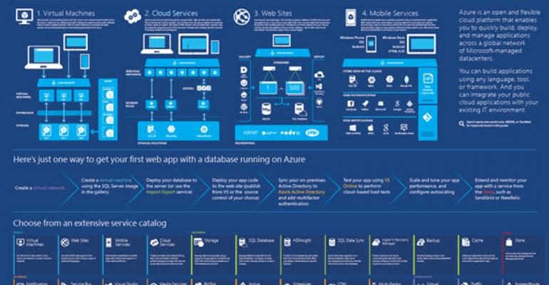 adorn your walls with your favorite microsoft azure posters it pro