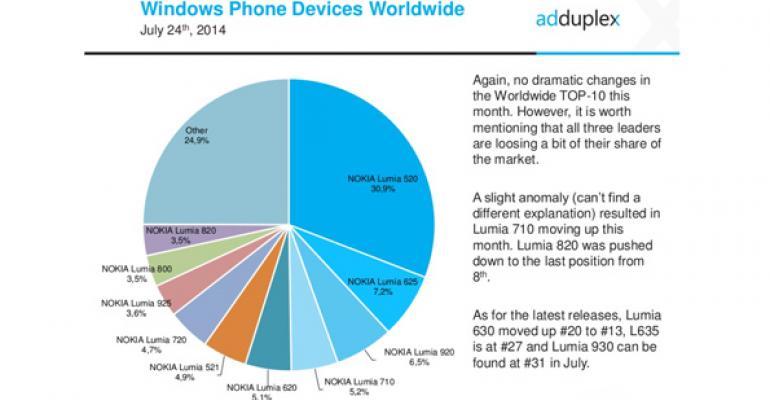 Windows Phone Device Stats: July 2014