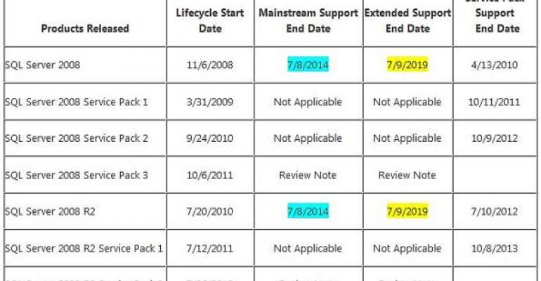 sql server 2008 and sql sever 2008 R2 Support Table