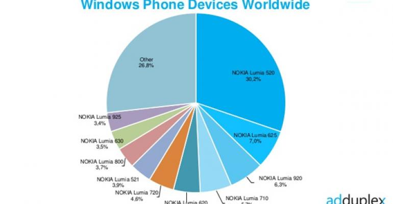 Windows Phone Device Stats: August 2014