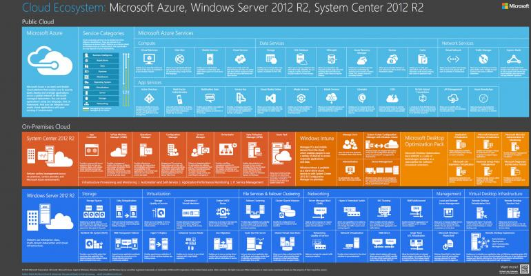 Microsoft's Cloud Ecosystem Categorized and Visualized