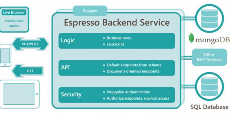 Espresso Logic Releases Expresso BaaS at IT/Dev Connections