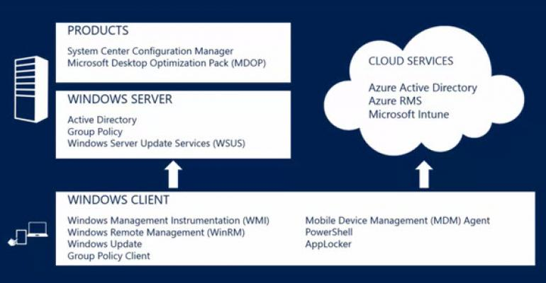 Management and Deployment Options for Windows 10