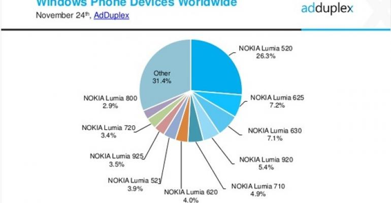 Windows Phone Stats: November 2014