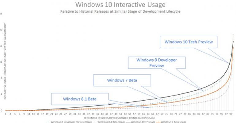 Microsoft Explains Lack of New Windows Technical Preview Builds