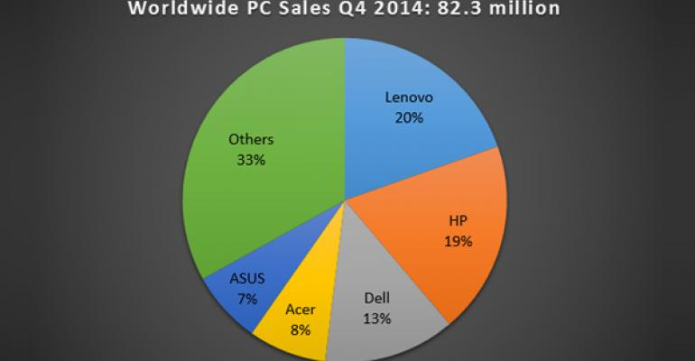 Yes, the PC Market Recovered in 2014