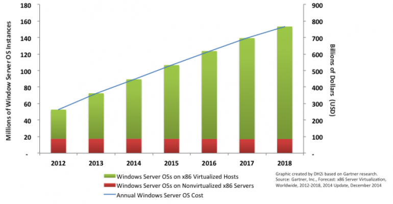 Where Are the Next SQL Server Opportunities? Follow the Money