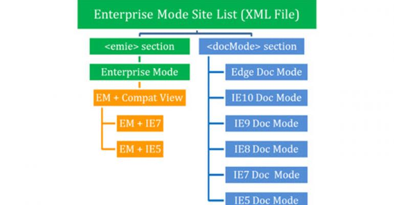 Enterprise Site Discovery Coming for IE8, IE9, and IE10
