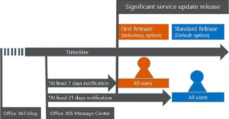 The value of First Release to Office 365 tenants
