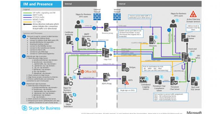 Skype For Business Protocol Workloads Posters Available