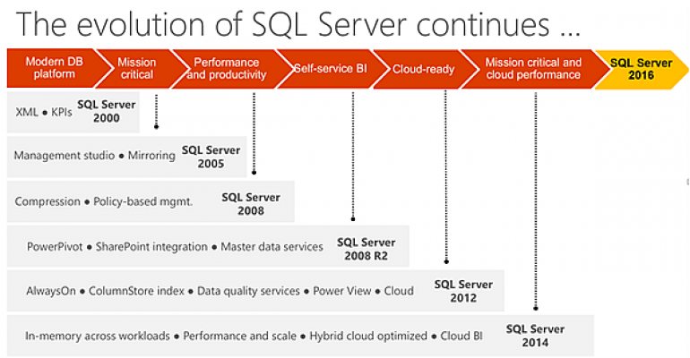 what is coming in sql server 2016 for business