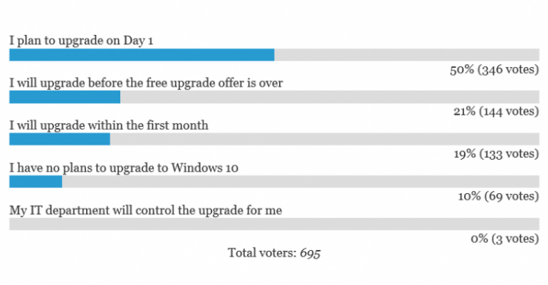 POLL RESULTS: Most will install Windows 10 in first 30 days of availability