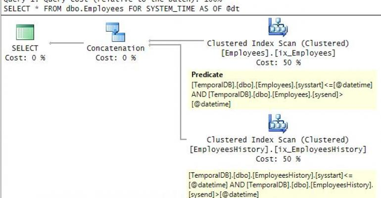First Look at System-Versioned Temporal Tables-Part 2: Querying Data and Optimization Considerations