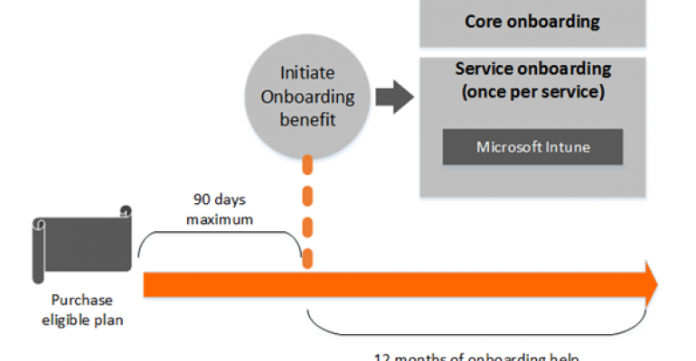 Get Help Implementing Microsoft Intune for Your Organization Directly from Microsoft