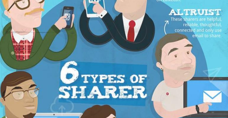 Share and Share Alike? Collaboration Lives and Dies by Different 'Sharer Types'
