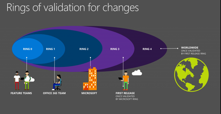 """Office 365 Adopts """"Rings"""" of Updates for Testing Before Public Release"""