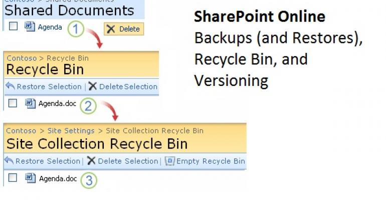 What Exchange admins need to know about SharePoint Online backup and restore
