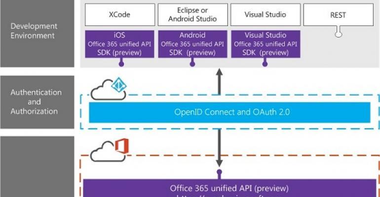 New APIs make Office 365 monitoring easier