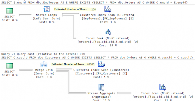 Seek and You Shall Scan Part I: When the Optimizer Doesn't Optimize