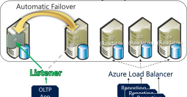 Remove empty Resource Groups in Azure