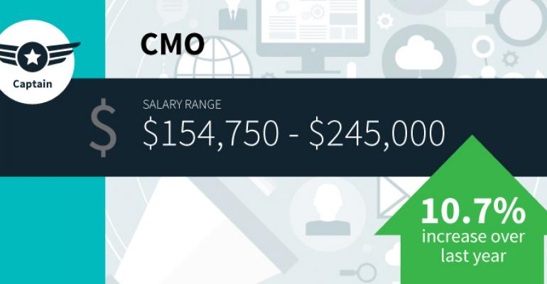 2016 Digital Marketing Careers Salary Guide