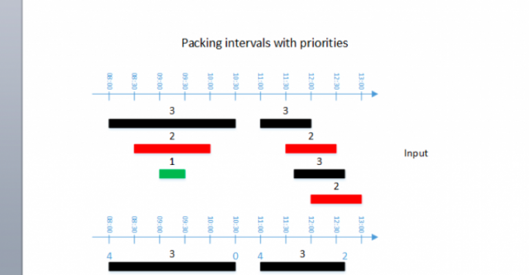 Packing Intervals with Priorities