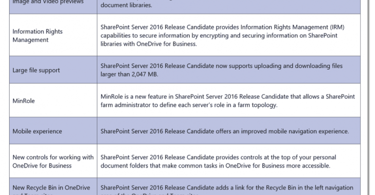 SharePoint 2016 Reaches RC Stage: What It Means for You