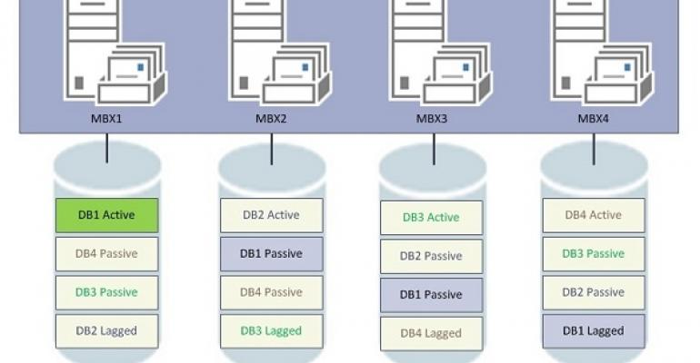 The path to native high availability for Exchange