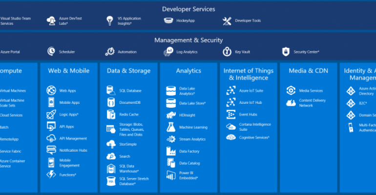 Check Out This Interactive Map of Azure Platform Services