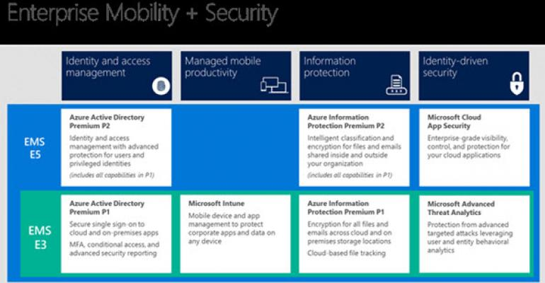 Enterprise Mobility Suite Gets Rebranded to Enterprise Mobility + Security