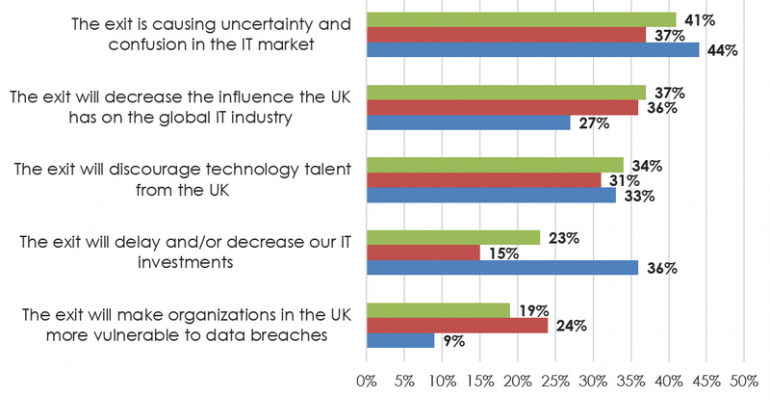Survey finds UK IT departments scrambling to deal with Brexit