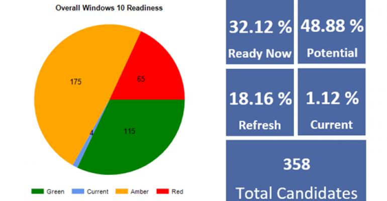 VMware Announces Windows 10 Readiness Service Tool for Enterprises
