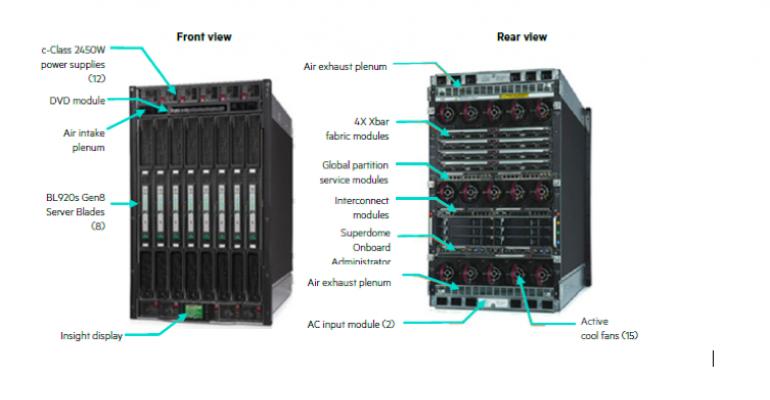 Understanding the HPE Superdome X Data Center Footprint